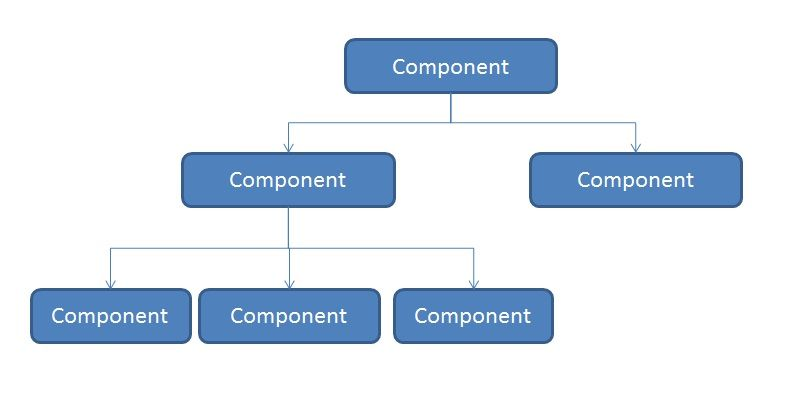React components tree